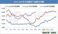 8月国内液化气市场或大幅震荡
