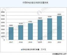 中国核电行业逐渐实现复苏 未来