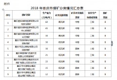 重庆市44个煤矿分类名单公布
