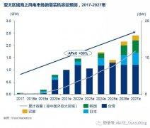 MAKE行业研究:东亚将主导未来十年亚太区域市场海上风