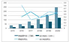 2020年动力电池需求182.84GWh 电池市场空间大