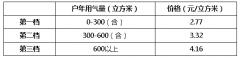 苏州市管道天然气销售价格每立方米上调0.29元