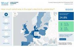 刚刚过去的周末 欧洲风电占比达到25%!