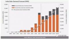 预计2018年全年印度光伏装机量将在8GW