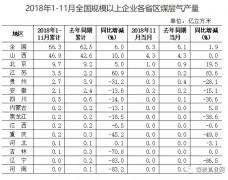 2018年1-11月全国各省区煤层气产量发布