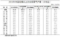 2018年全国规模以上企业煤层气产量(分地区)