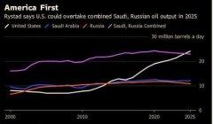 美国2025年油气产量或超沙特俄罗斯总和