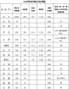 新疆、甘肃、内蒙弃风率超8%!