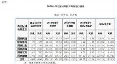 2018年西北五省风电并网容量达4905万千瓦