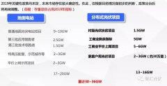 王淑娟:2019或许很艰难,但坚定看好2020年新增50GW+