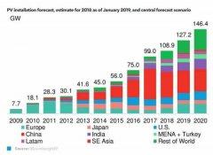 2019年全球太阳能行业趋势纵览
