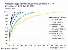 光伏制造产能快速扩张推进产业整合