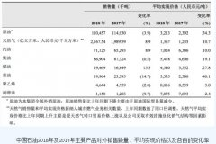 中石油去年净利润525.91亿元 同