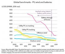 锂离子电池成本降速超过风电、光伏的降速