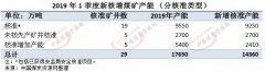 中国1季度新增核准煤炭产能1.436