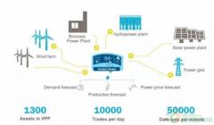 整合可再生能源组成可调度虚拟大电厂