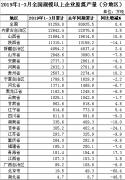 2019年一季度全国分省区原煤产量排名公