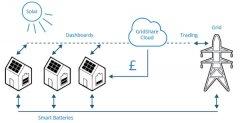 英国Moxia计划开发虚拟电厂