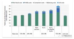 脱碳的成本�D高比例核能、可再生能源的系统成本(下)