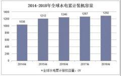 2019年上半年中国水力发电行业运行现状:水力发电机遇