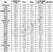 1-7月晋陕蒙合计原煤产量14.7亿吨 占全