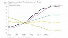 2010-2018: 全球碳排放量增加了50%
