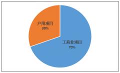 2019年1-9月杭州新增并网光伏装机78.42
