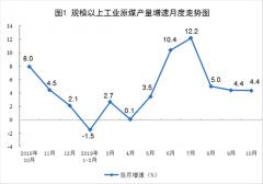 统计局:10月份天然气进口652万吨 同比下降10.6%