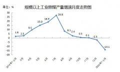 2月内蒙古规上生产原煤5682万吨
