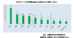 2020年1-4月中国锂电池出口额约282.7亿
