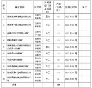 2020年甘肃省计划关闭退出煤矿10处