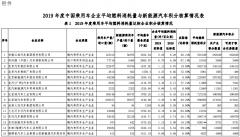 2019年度中国乘用车企业平均燃料消耗量与新能源汽车积
