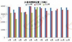 大秦线6月货物运输量同比增长8.74% 达3895万吨