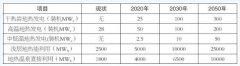 曾梅香:我国地热发电现状与展望