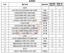 截至6月底福建生产建设煤矿50处