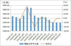 8月内蒙古现代煤化工产品价格整体低位 波动逐渐收窄
