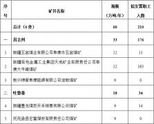2020年新疆计划退出煤矿6个 产能60万吨/年