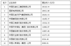 2020中国企业500强:华为、阿里巴巴位