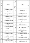 阳泉市淘汰煤炭洗选企业名单公示(第一批)