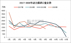 动力煤:进口收紧影响或低于预期 后市重点仍在国内供