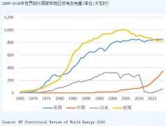 从核能兴衰看未来能源转型的风险
