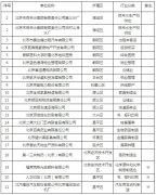 关于发布2020年第三批21家通过清洁生产审核评估单位的
