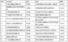 关于拟撤销11家铅蓄电池企业公告资格的公示