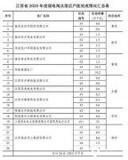 1.205GW!江苏省2020年关停落后煤电机组24台!