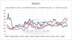 春节二月煤炭海运价格预测