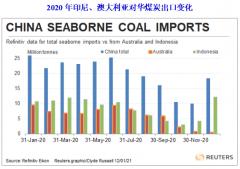印尼煤炭加速抢占中国市场 12月对中国出口量暴涨183%