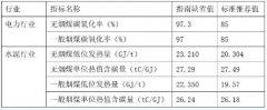 北京发布碳核算地方标准 调整多行业边界和缺省值