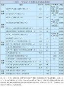 中华人民共和国国民经济和社会发展第十四个五年规划和