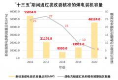"""2020年新批煤电数量回弹:46.1GW地方煤电在""""十四五"""""""