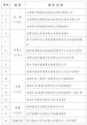 公示拟命名的安全生产标准化管理体系一级达标煤矿名单